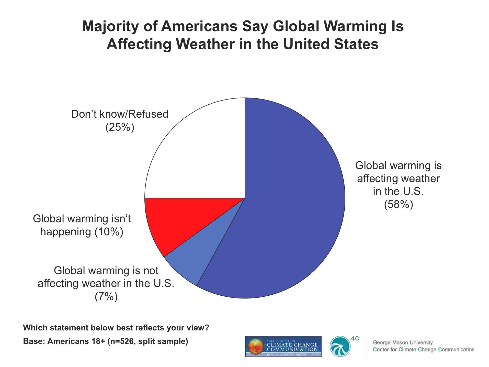 Climateaccess 50 of americans say global warming contributed to making 2012 the warmest year on record in the us pooptronica Images
